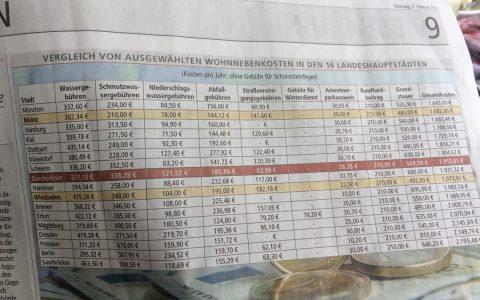 Tabelle im Wiesbadener Kurier am 7. Februar, Quelle Deutsches Steuerzahlerinstitut des Bundes.