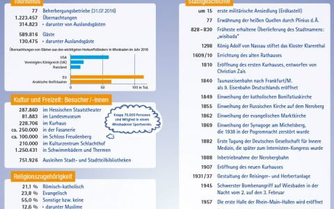 Wiesbaden auf einen Blick. Alle wesentlichen Informationen auf sieben Karteikarten. Bild: Stadt Wiesbaden