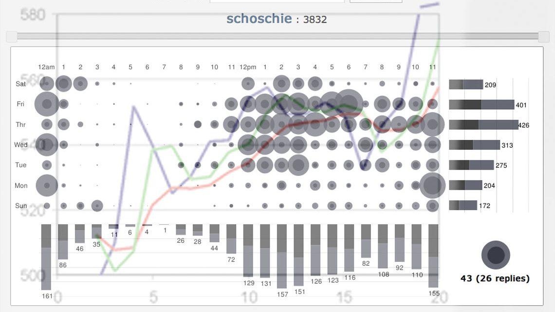 Zahlen, Daten, Fakten – leicht umgesetzt und visualisiert. Bild: Nils Heidenreich / Flickr