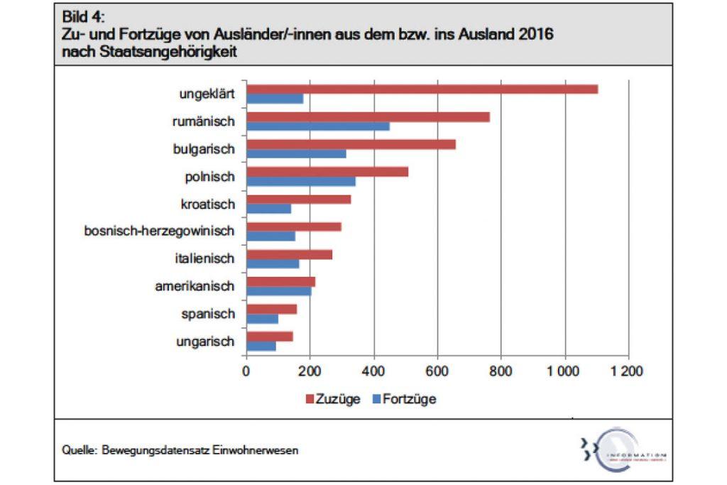 Zuzüge nach Wiesbaden und Wegzüge… aus dem Monitoring zur Integration von Migranten in Wiesbaden.