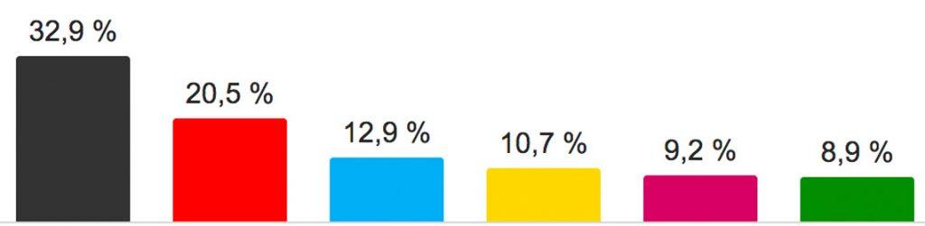 Vorläufiges Ergebnis der Bundestagswahl 2017