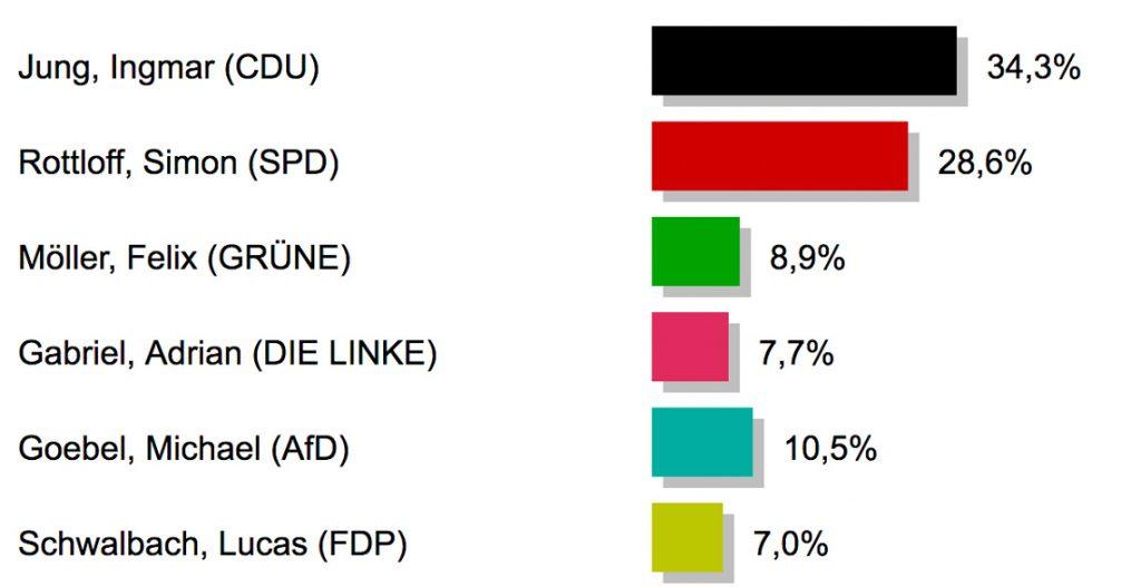 Ingmar Jung, CDU, gewinnt Direktmandat. Bild Wiesbaden.de