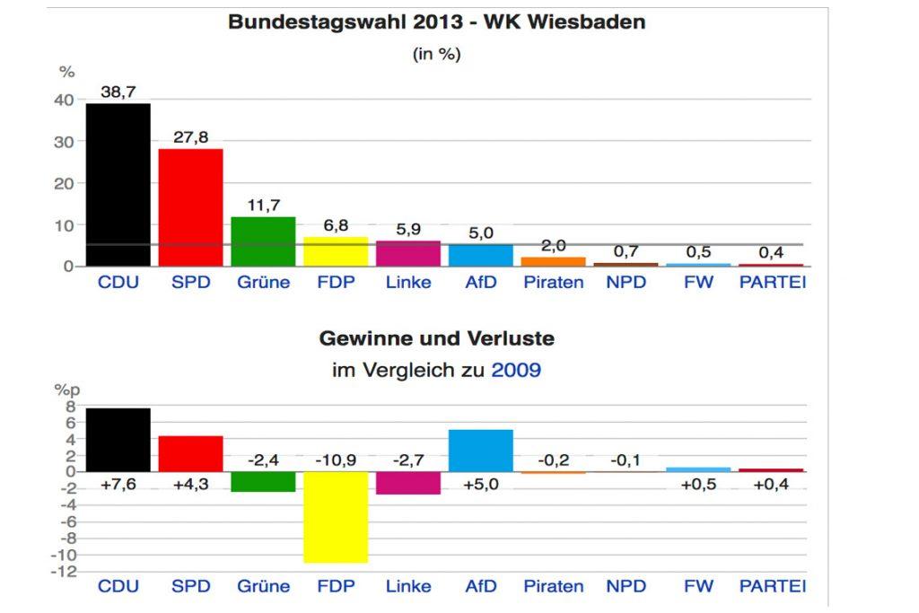 Wahlergebnis der Bundestagswahl 2013, Wiesbaden Bild: Wikipedia