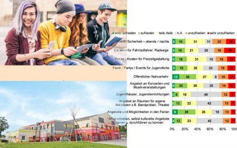Das Statistische Jahrbuch enthält Daten zu allen wesentlichen städtischen Lebensbereichen- hier von Jugendlichen. Bild: Stadt Wiesbaden