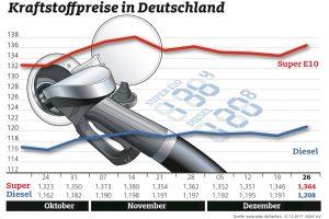 Kraftstoffpreise im Wochenvergleich ©2017 obs/ADAC/ADAC-Grafik