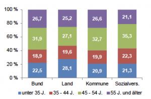 Quelle: Statistisches Bundesamt, Hessisches Statisti-sches Landesamt, eigene Berechnungen