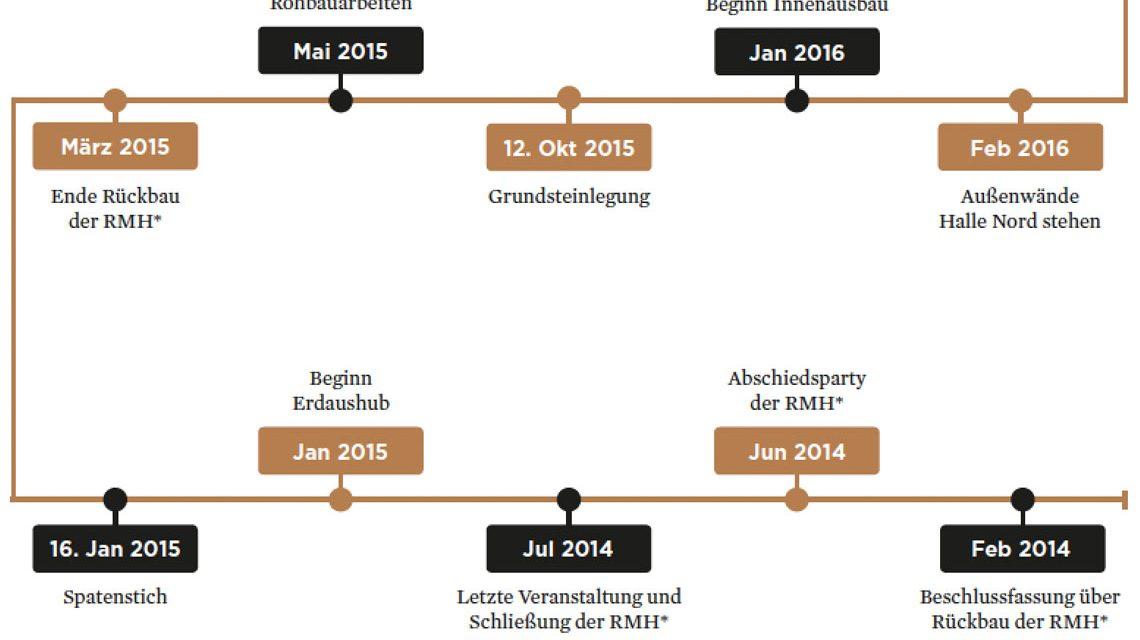 Geschafft: Wiesbaden feiert das RMCC