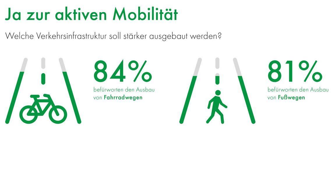 Deutscher Mobilitätspreis. Repräsentative Umfrage von forsa im Mai 2018 mit 1.010 Bundesbürgern ab 18 Jahren. ©2018 Frsa