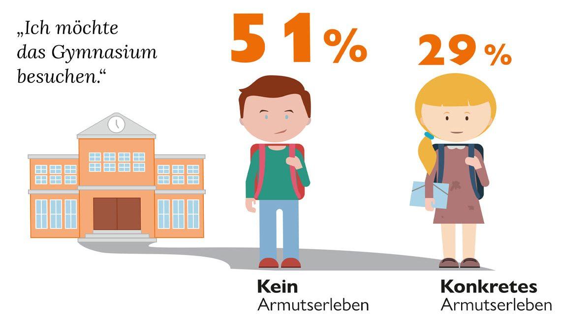 Kinder wollen mehrheitlich aufs Gymnasium. World Vision Studie 2018 ©2018 World Vision