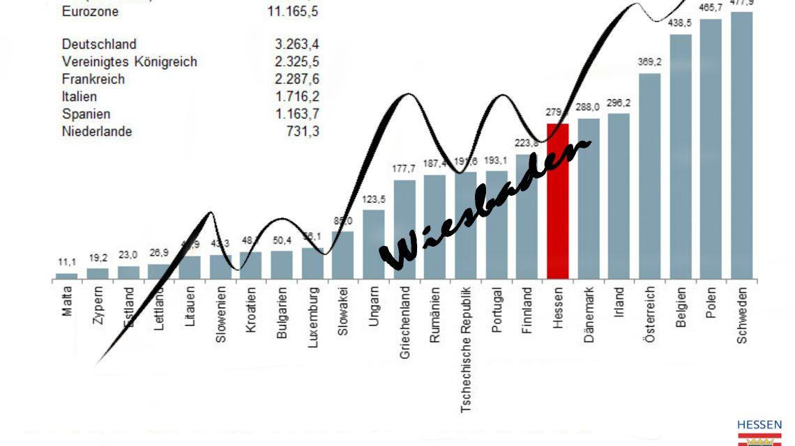 Die Gute Wirtschaftsentwicklung setzt sich in Wiesybaden und Hessen fort. ©2018 Statistik Hessen bearbeitet Wiesbaden lebt