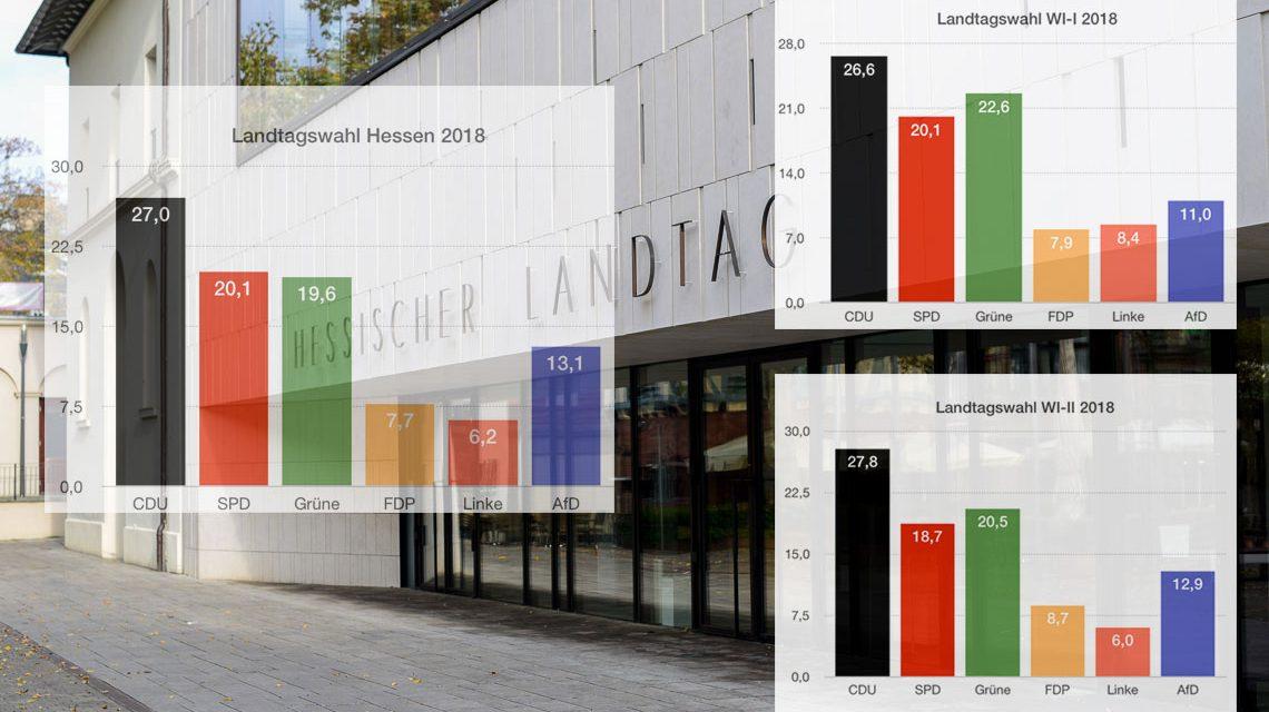 Sonntag, 28.10.2018 | Hessische Landtagswahlen 2018 | vorläufiges Ergebnis | 23:30 uhr