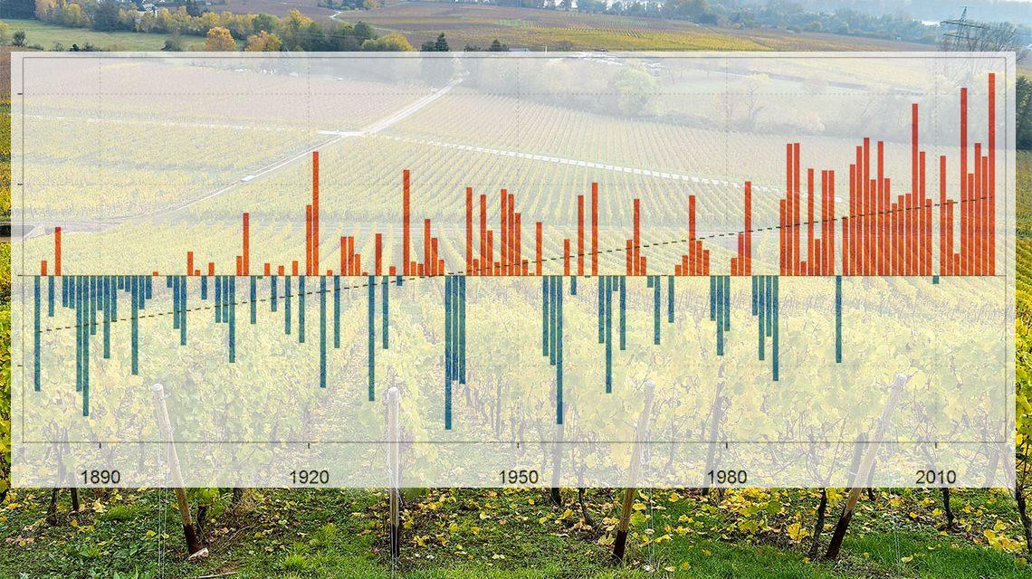 Temperaturrekord für Deutschland: Noch nie war es seit Beginn flächendeckender Messungen in Deutschland im Jahr 1881 im Zeitraum Januar bis Oktober so warm wie 2018. (Anlage Grafik). Das vieljährige Mittel dieses Zeitraums liegt hierzulande bei 9,4 ° Celsius ? im Jahr 2018 wurden 11,6 ° Celsius erreicht, also ein Plus von 2,2 Grad.