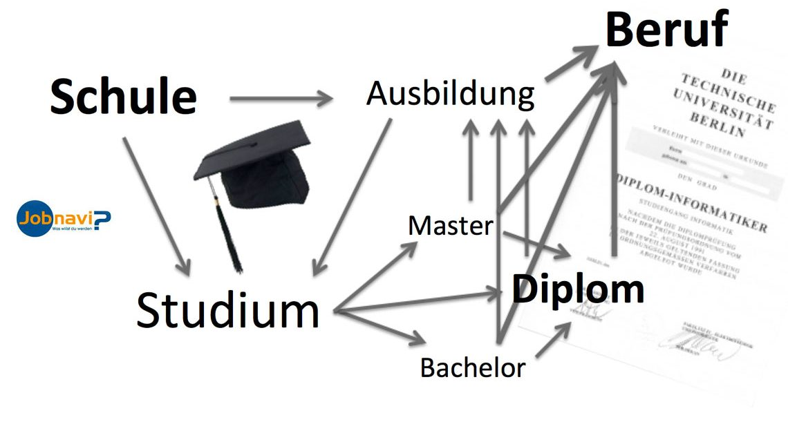 Jiobnavi: Die Anlaufstelle zu Berufsorinentierung in Wiesbaden.
