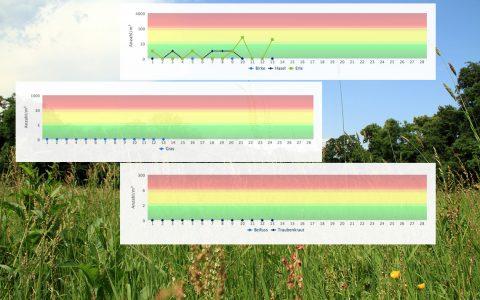 Pollenmonotoring in Wiesbaden. Die ersten Daten liegen vor. ©2019 Volker Watschounek / HUND GmbH