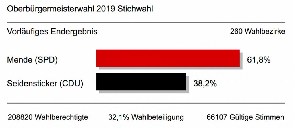 OB-Stichwahl in Wiesbaden, Wahlergebnis. ©2019 Volker Watschounek